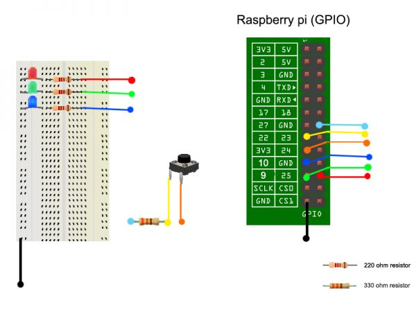 Controlling LED Raspberry Pi